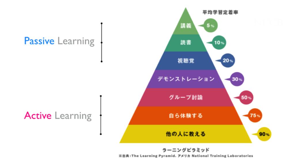 学習効率を高めるラーニングピラミッド
