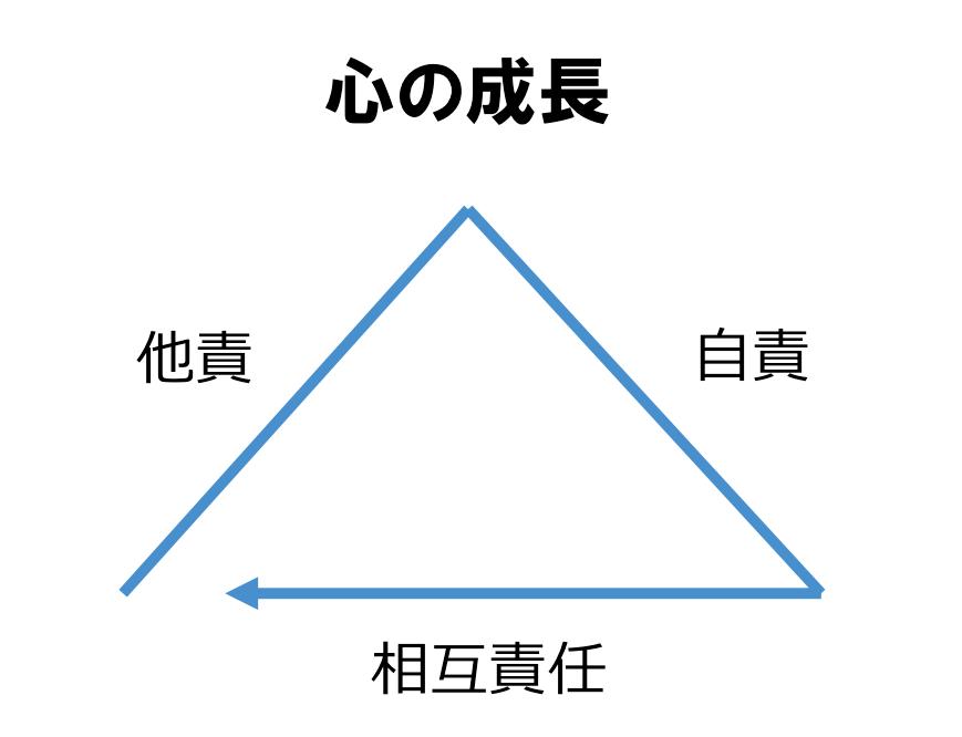心の成長の三角形