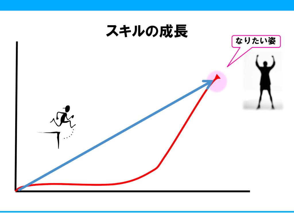 成長曲線の図。人の成長は遅れてやってくる