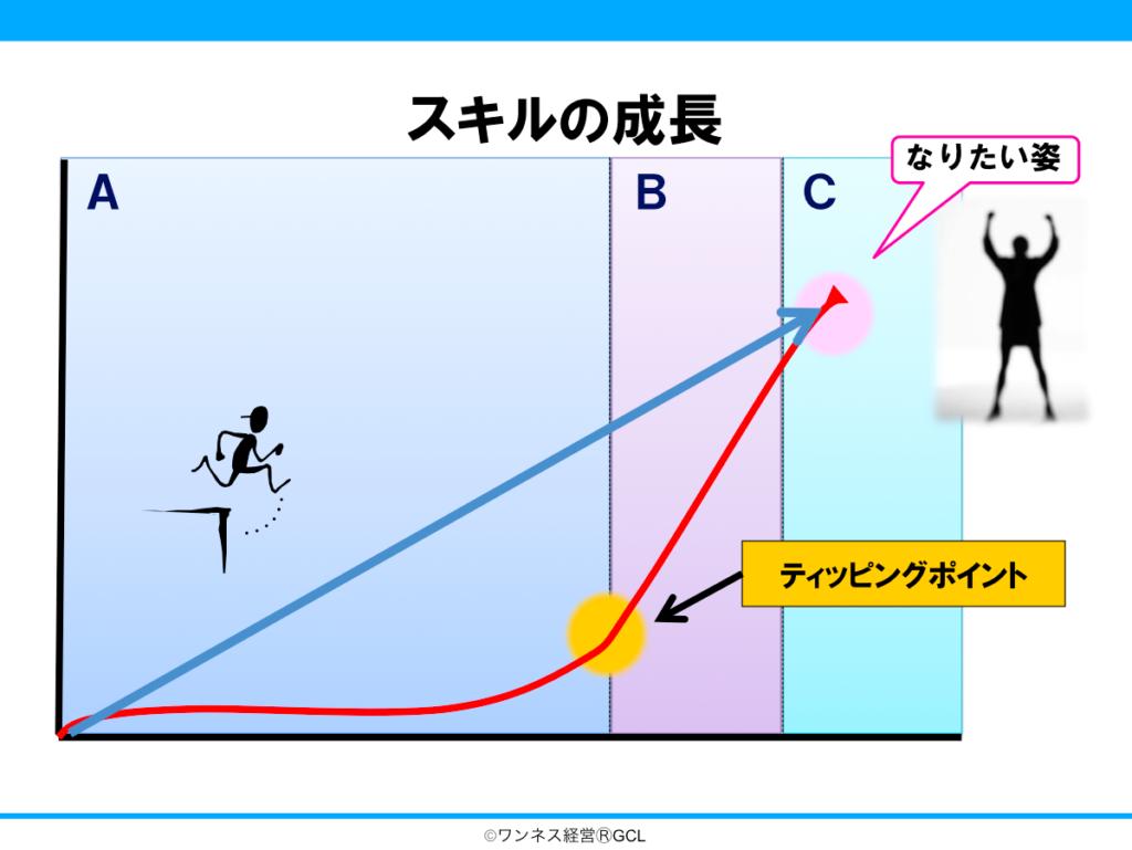 スキルの成長の3段階の説明