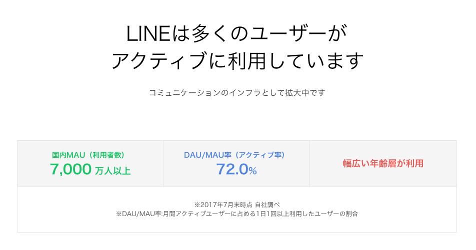 LINE@の国内利用者数