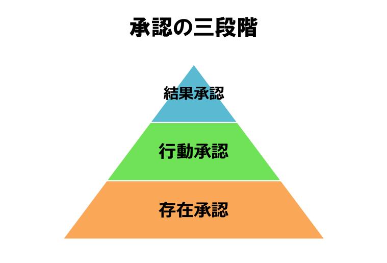 承認の三段階