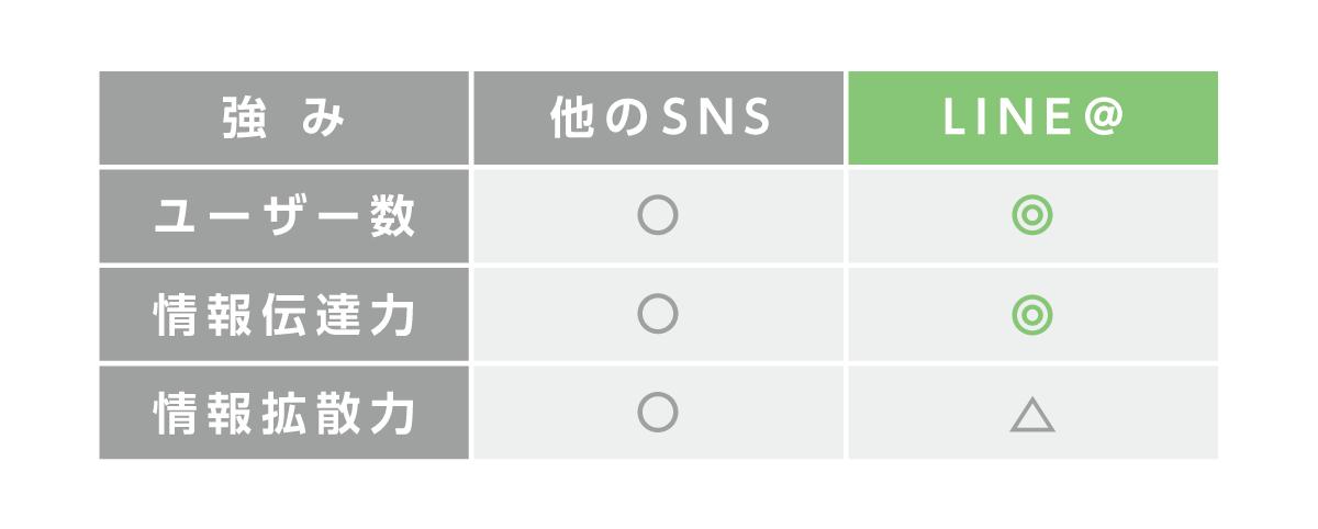 ラインアットと他のSNSの違い