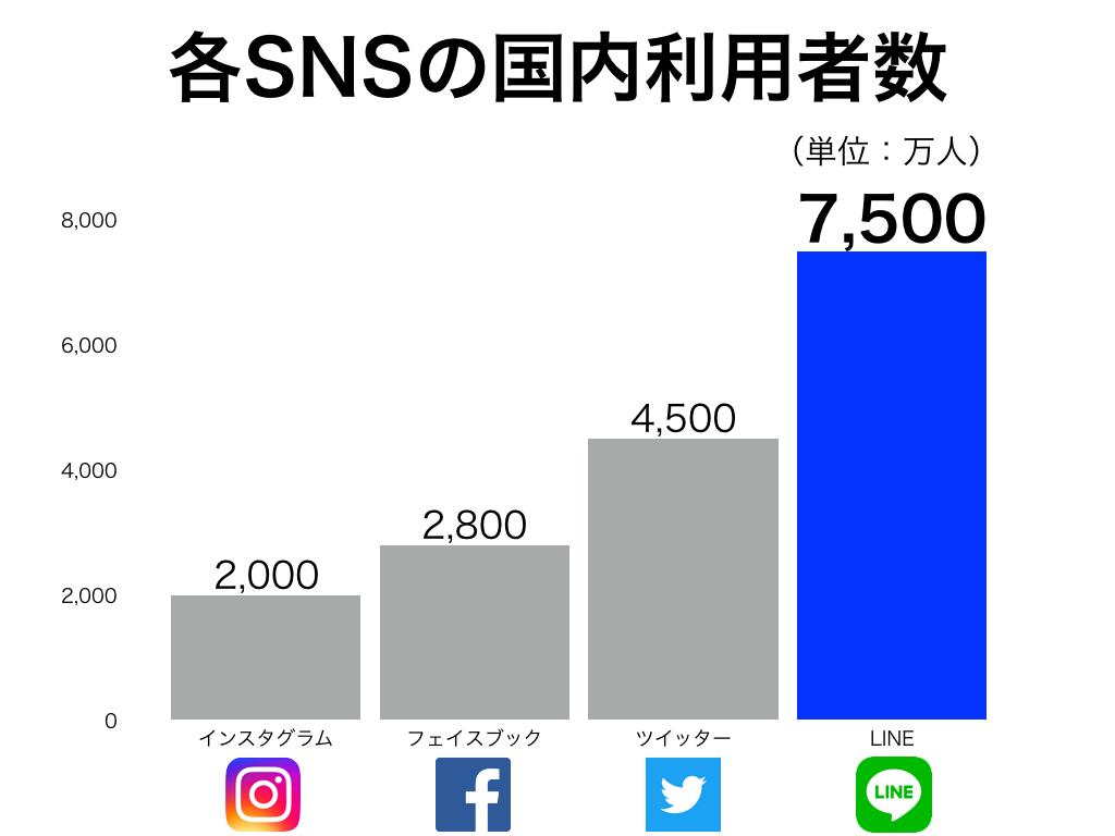 lineとsnsの利用者数の違いのグラフ