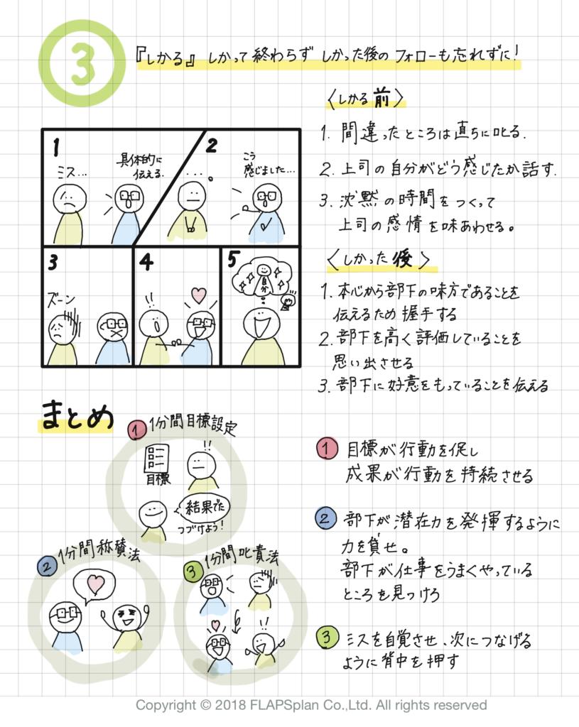 スタッフマネジメントのおすすめ本「一分間マネージャー」の図解2枚目